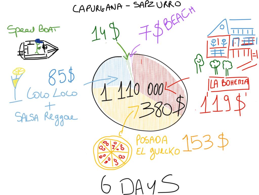 Cheap Caribbean Holidays Budget Capurgana and Sapzurro