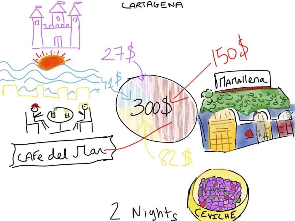 Cheap Caribbean Holidays Cartagena de Indias Budget