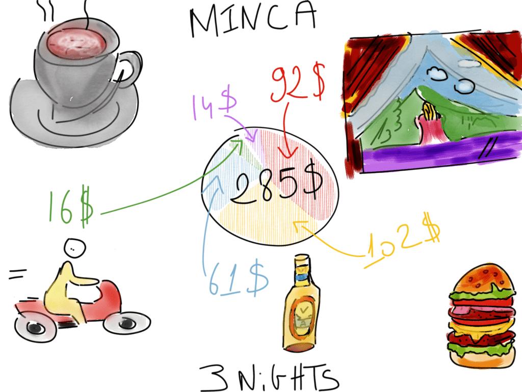 Cheap Caribbean Holidays Minca Budget