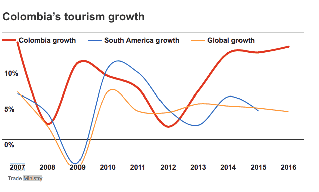 Colombia Tourism's growth