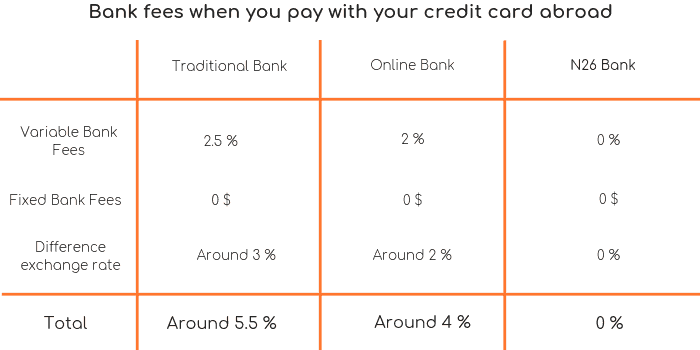 Bank fees with Credit card Paiement