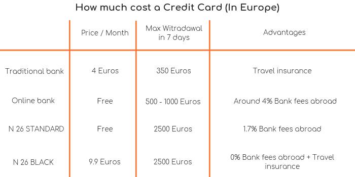 Cost Credit Card