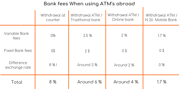 How do Bank fees work ATM