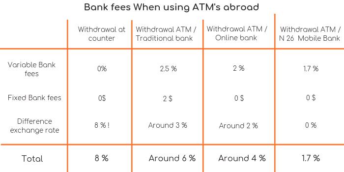 How do Bank fees work ATM 17ba8338e9
