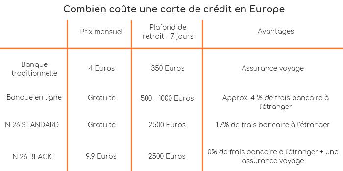 Coût carte de crédit